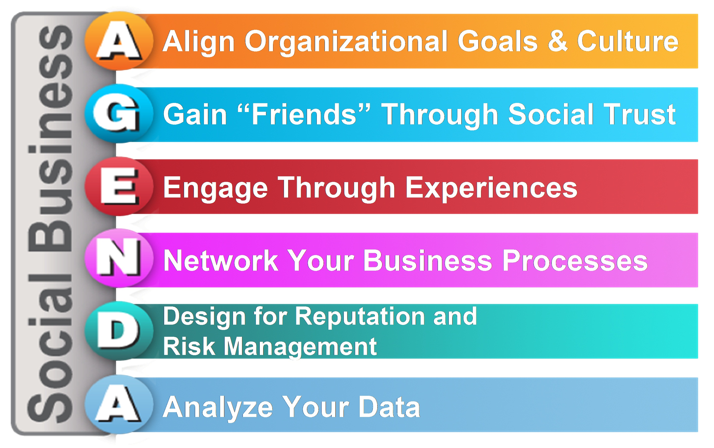 The social business agenda not social media but business oriented