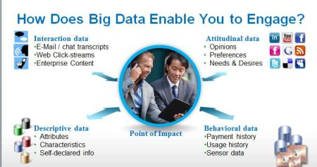 big data and engagement