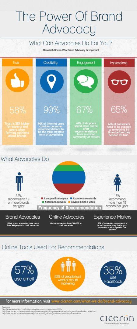 infographic advocacy