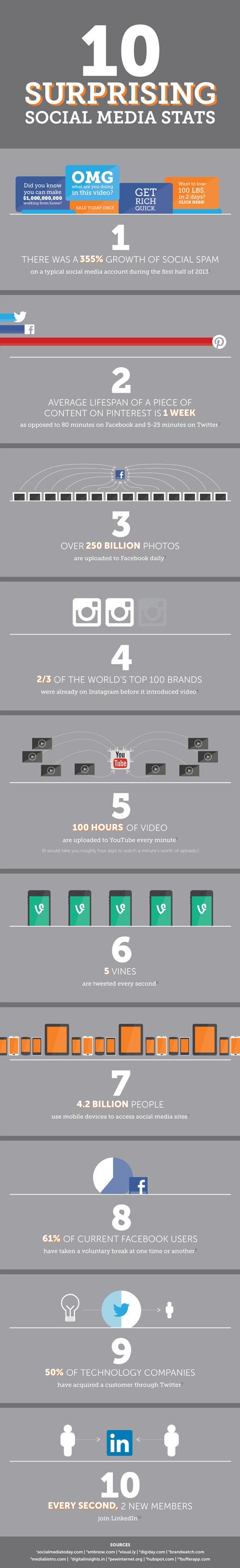 STATS 10-social-media-stats