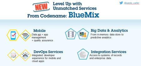 Bluemix Hexagons