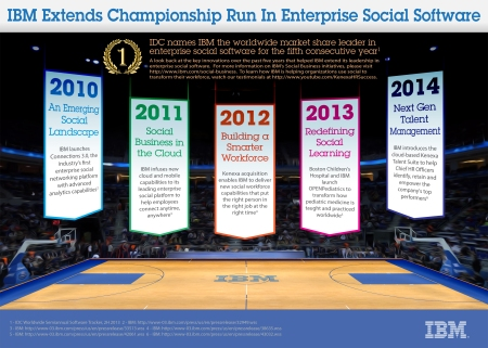WINNER Infographic_social_software_2010-2014_FINAL
