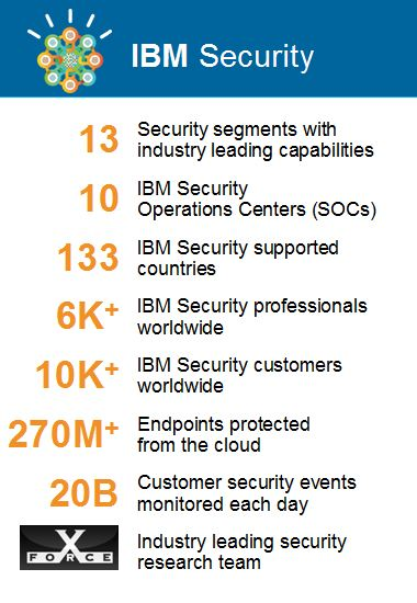 security ibmsecuritystats