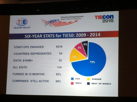 tiecon stats